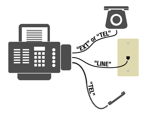 "Image of a fax machine connected to: 1 - an extension telephone (marked ""EXT"" or ""TEL""), 2 - a landline phone jack (marked ""EXT""), and 3 - a telephone handset (marked ""TEL"")"