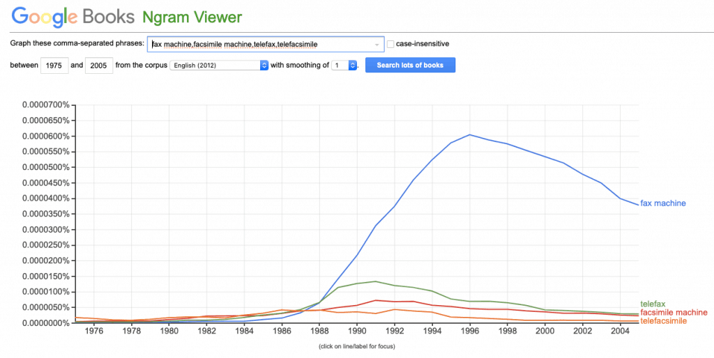 """Google ngram chart of the use of the terms """"fax machine,"""" """"facsimile machine,"""" """"telefax,"""" and """"telefacsimile"""" from 1970 to 2005."""