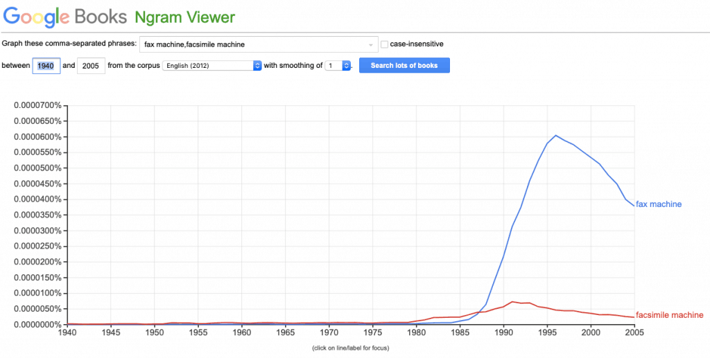"""Google ngram chart of the use of the terms """"fax machine"""" and """"facsimile machine"""" in english language books from 1940 to 2005."""