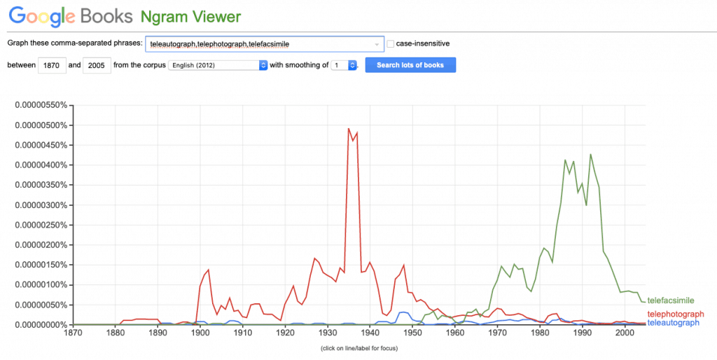 """Screenshot of Google ngram chart of the popularity of the words """"telefacsimile,"""" """"teleautograph,"""" and """"telephotograph"""" from 1870 to 2005."""