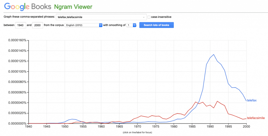"""Google ngram chart of the use of the terms """"telefax"""" and """"telefacsimile"""" in english language books from 1940 to 2000."""