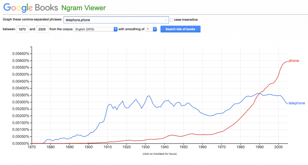 """Screenshot of a Google ngram chart of the use of the terms """"phone"""" and """"telephone"""" in english language books from 1870 to 2005."""